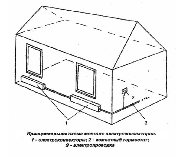 электрическое отопление частного дома конвекторами
