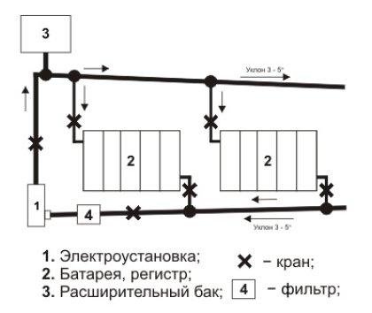 самодельный радиатор отопления