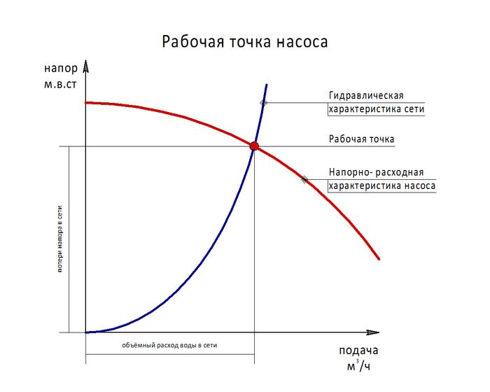 циркуляционный насос для отопления характеристики