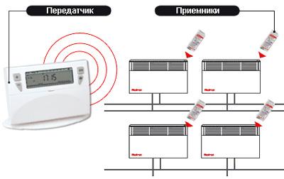 водяные конвекторы отопления отзывы