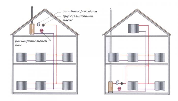 Двухтрубная система отопления закрытого типа своими руками