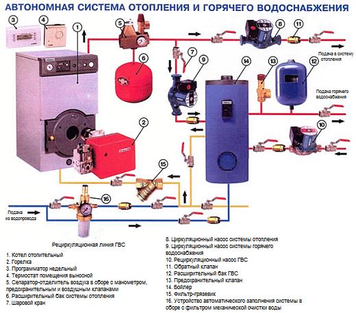 газовые котлы отопления двухконтурные