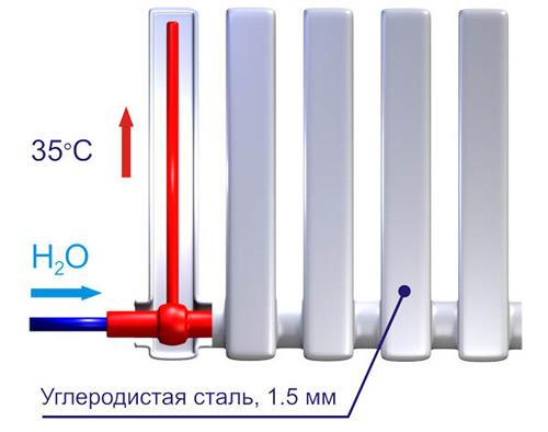 вакуумный радиатор отопления отзывы