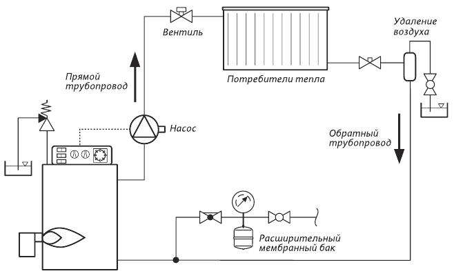 монтаж отопления частный дом