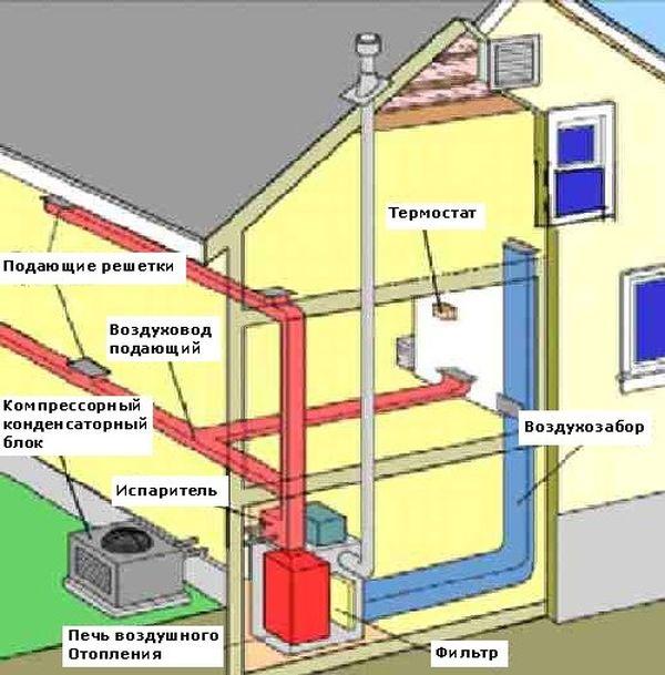 газовые системы отопления