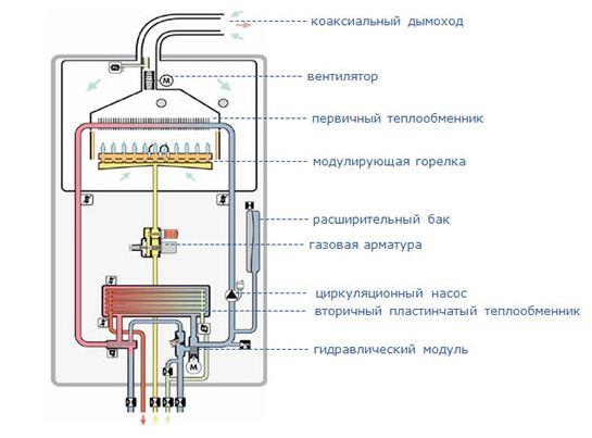 автономное газовое отопление загородного дома