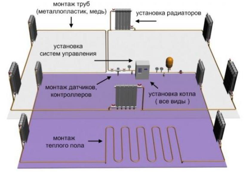 монтаж системы отопления дома