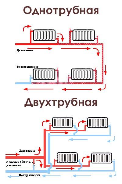 как сделать водяное отопление