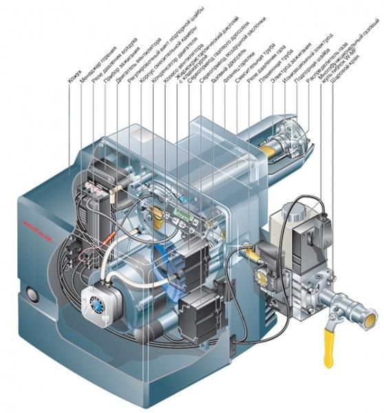 бытовые газовые горелки для отопления