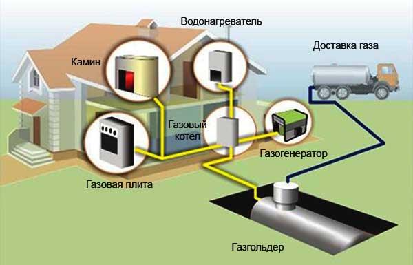 автономные газовые системы отопления