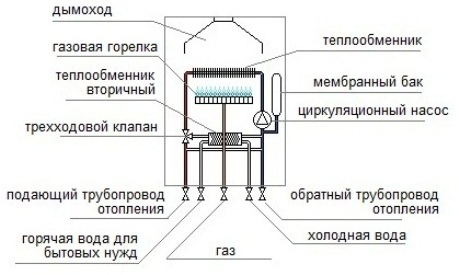 Схема двуконткрного газового котла