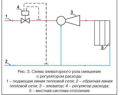 элеваторный узел отопления чертеж