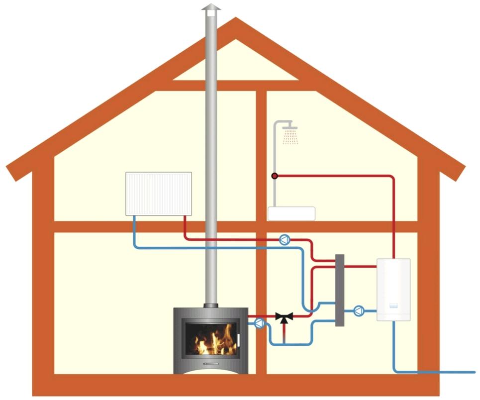 монтаж отопления загородного дома