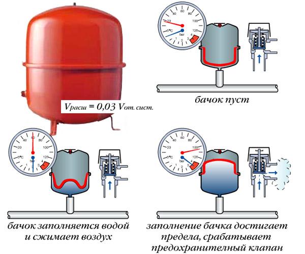 объем расширительного бака для отопления