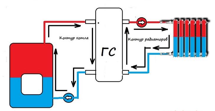 гидравлический распределитель для отопления