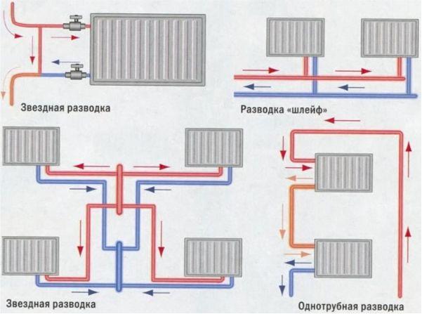 как сделать отопление