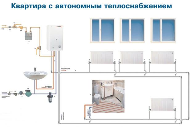газовое отопление квартиры