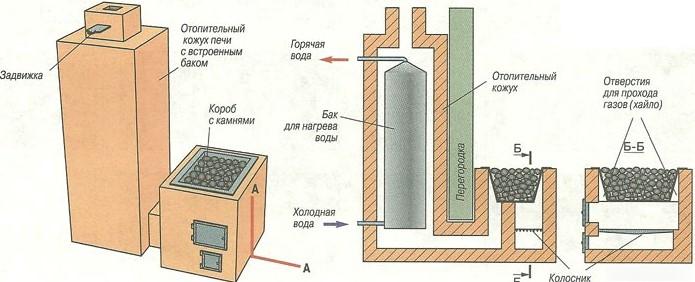 отопление бани газом