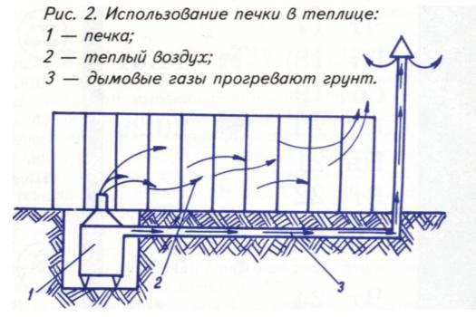 как построить теплицу с отоплением