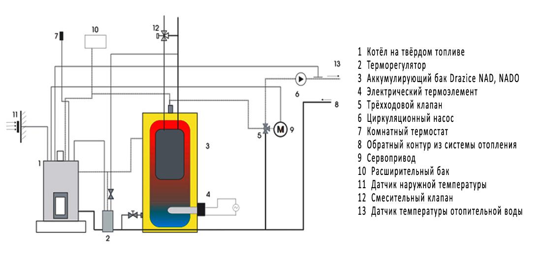 аккумуляторные баки для систем отопления