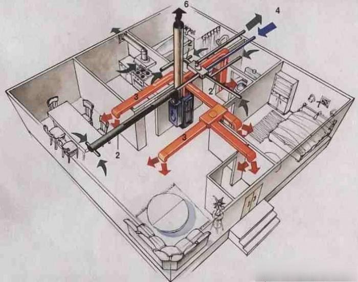 сравнение систем отопления