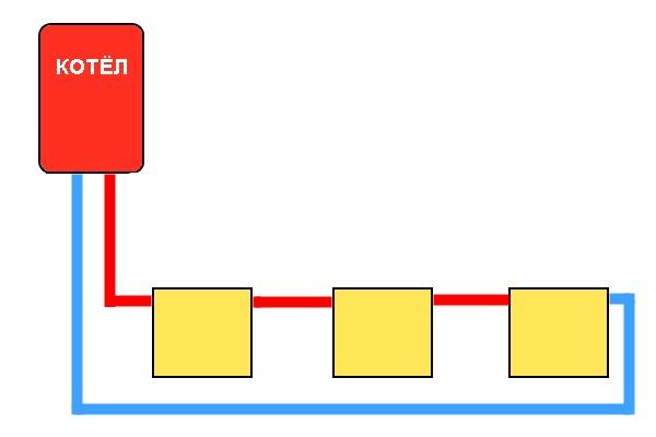 система отопления частного одноэтажного дом