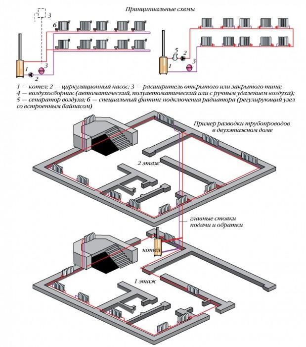 однотрубное отопление частного дома