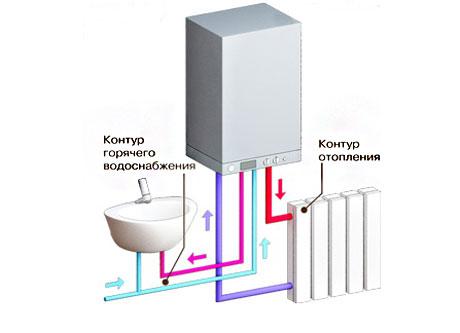 монтаж автономного отопления