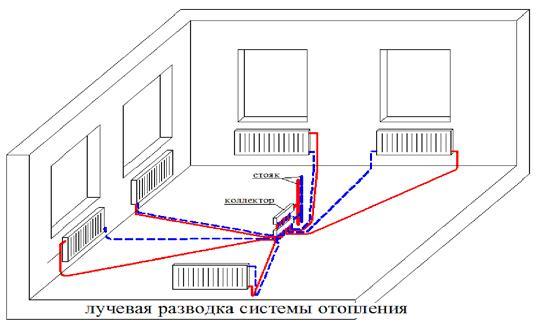 двухтрубное отопление двухэтажного дома