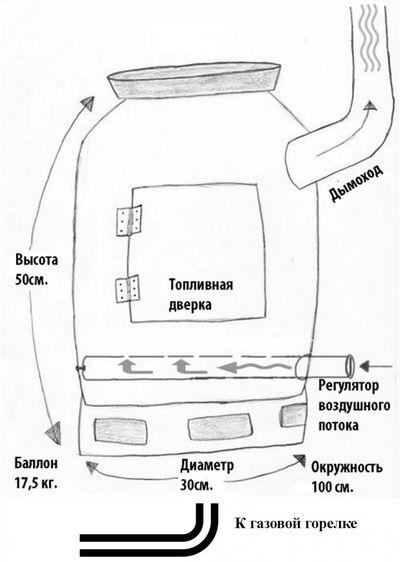 газогенераторные печи водяного отопления