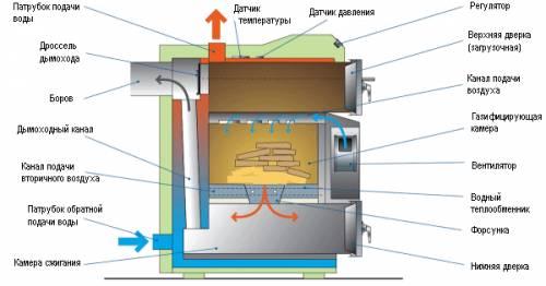 отопление загородного дома твердым топливом