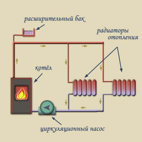 водяное отопление с принудительной циркуляцией