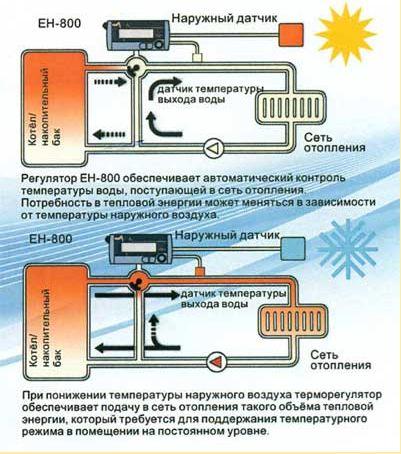 жидкость в систему отопления дома