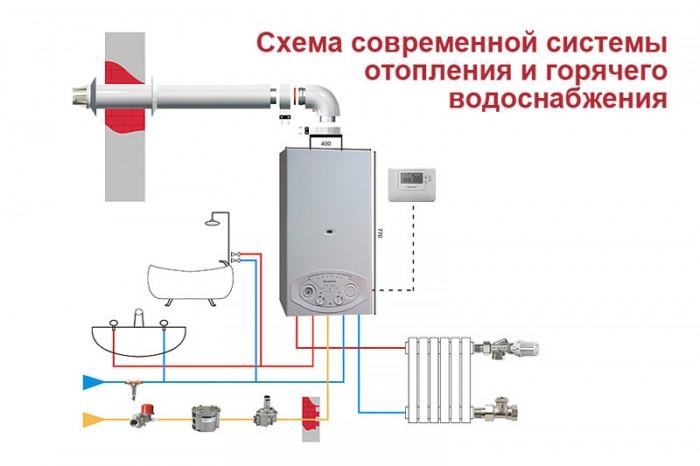 кпд газовых котлов отопления