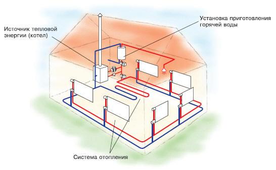 водяное отопление с естественной циркуляцией