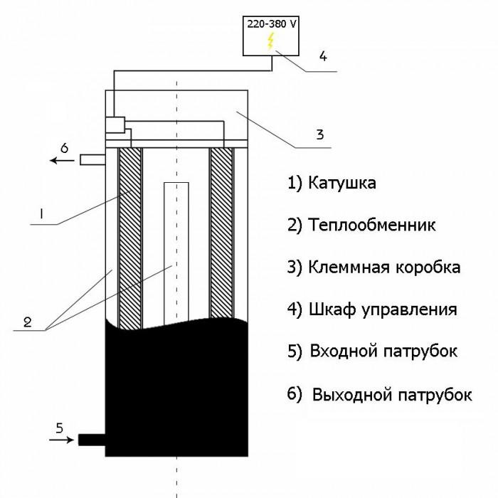 индукционные котлы отопления