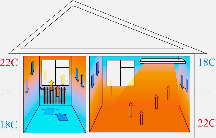 инфракрасное отопление частного дома видео