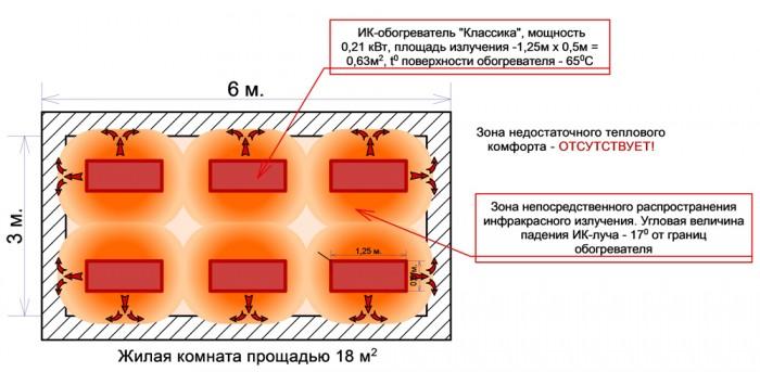 инфракрасное отопление дома отзывы