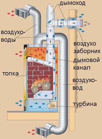 камин с водяным отоплением