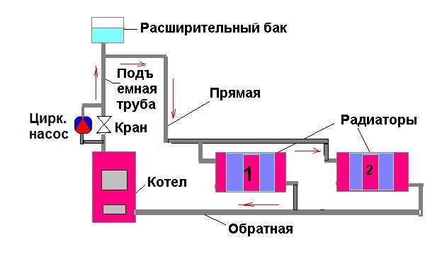 разморозка системы отопления