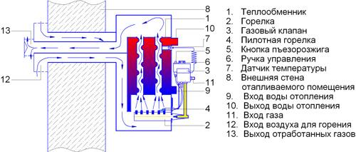 системы отопления с парапетными котлами