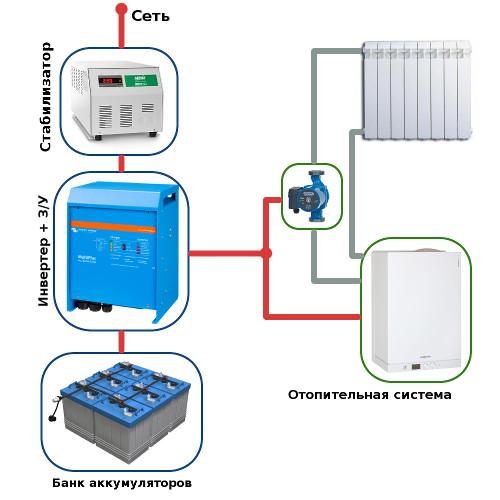 газовые котлы отопления турбированные