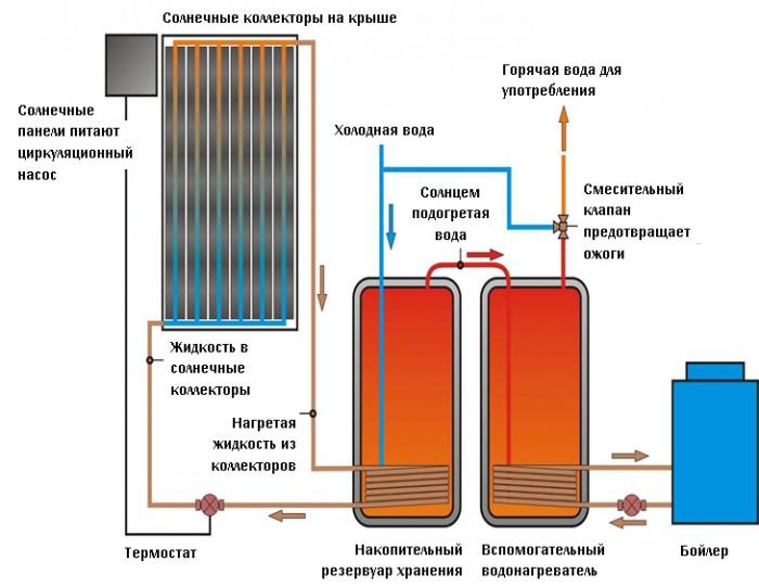гелиосистемы для отопления своими руками