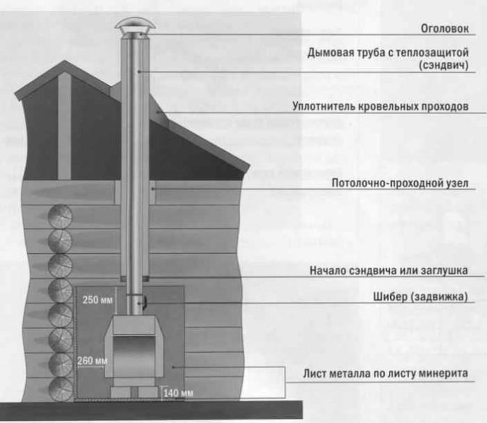 каминное отопление дома