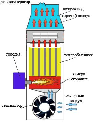 воздушный клапан для системы отопления