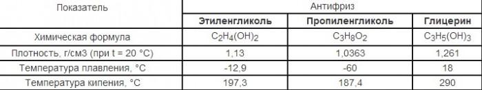 температура теплоносителя в системе отопления