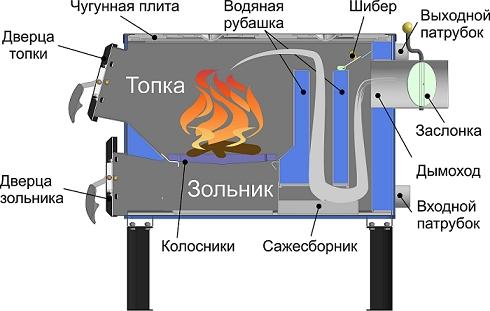 дровяные котлы отопления
