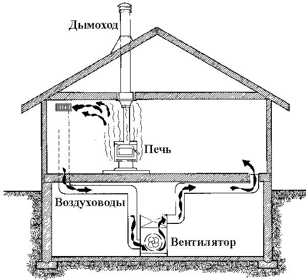 воздушное отопление дома своими руками