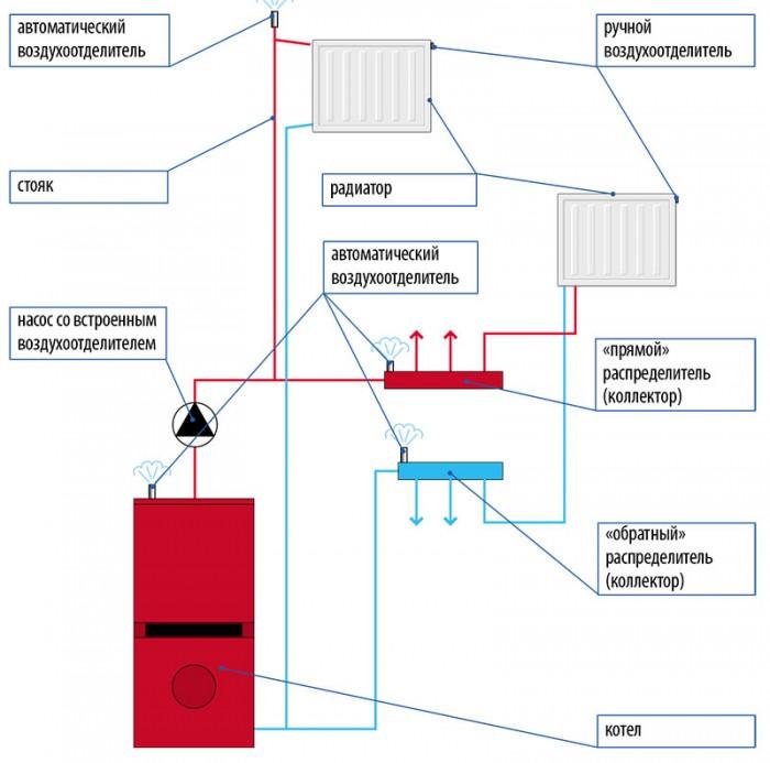 автоматический воздушный клапан для отопления