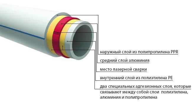 фитинги полипропиленовых труб для отопления